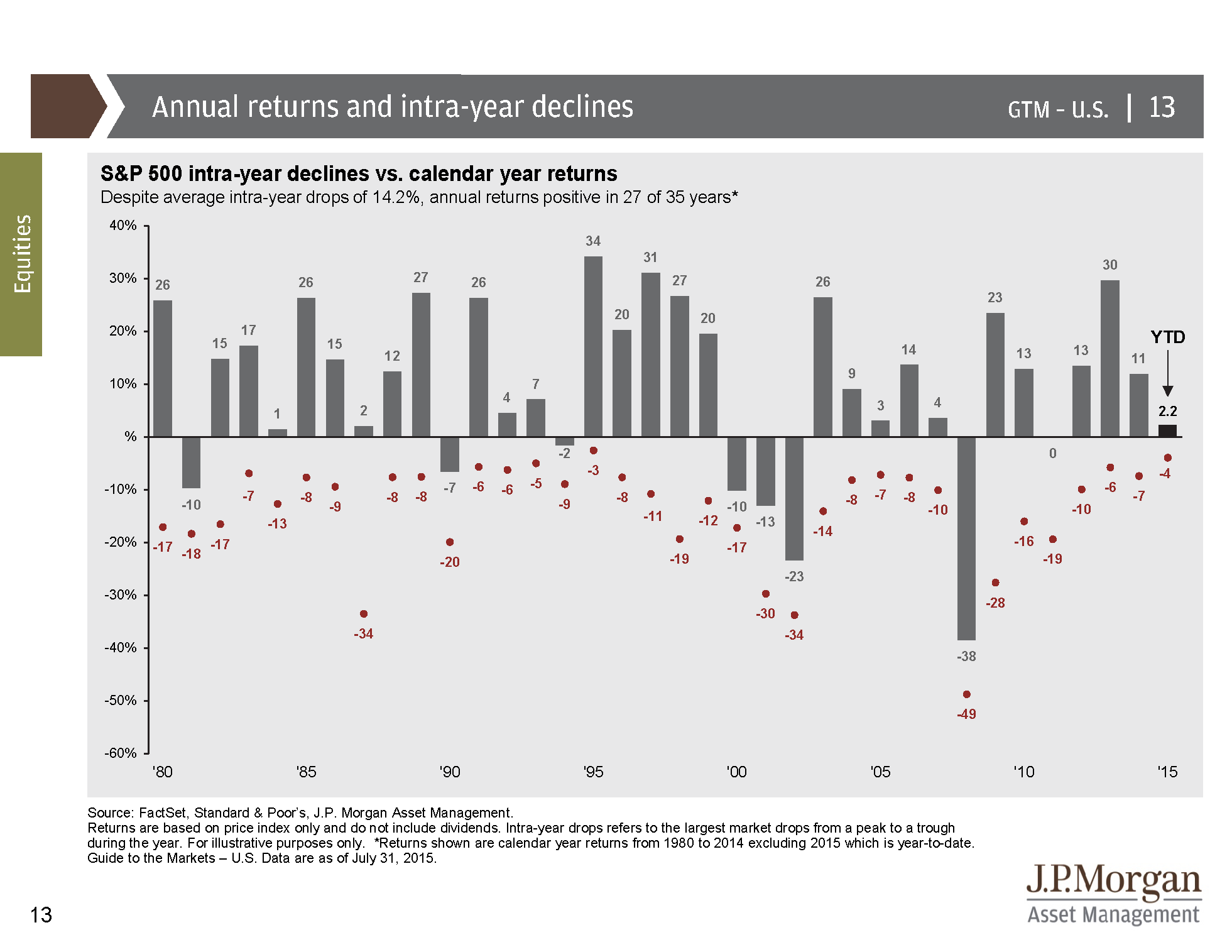 JP Morgan Guide to the Markets Intra year declines - png_Page_1