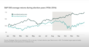 How Elections Move Markets in Five Charts